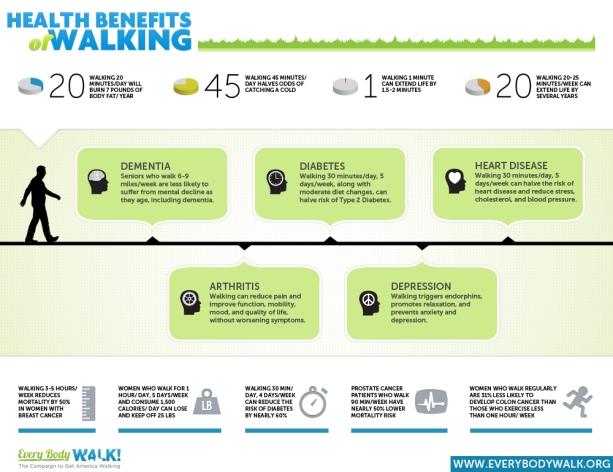 Healthy Benefits of Walking